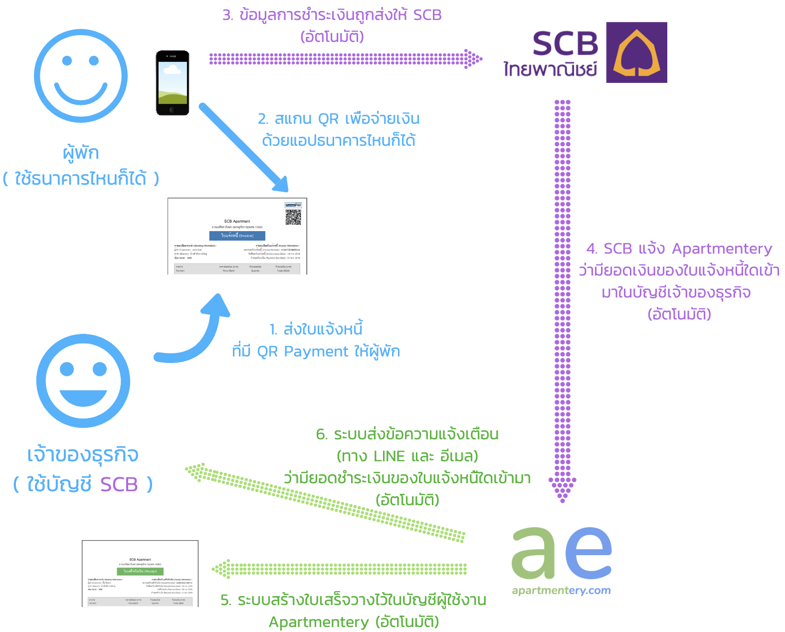 QR Payment by SCB
